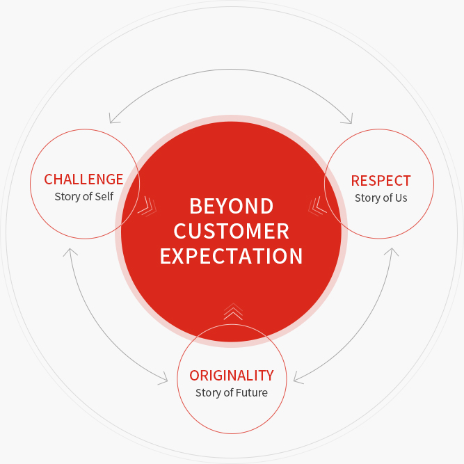 Beyond Customer Expectation